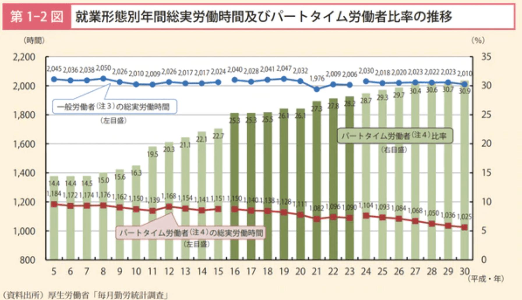 一般労働者(正社員)の労働時間は年間2000時間で高止まりしている。