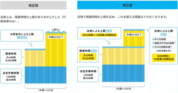 【図5:特別条項はこう変わった(改正前と改正後のポイント)】