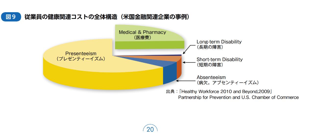 従業員の健康関連コストの全体構造