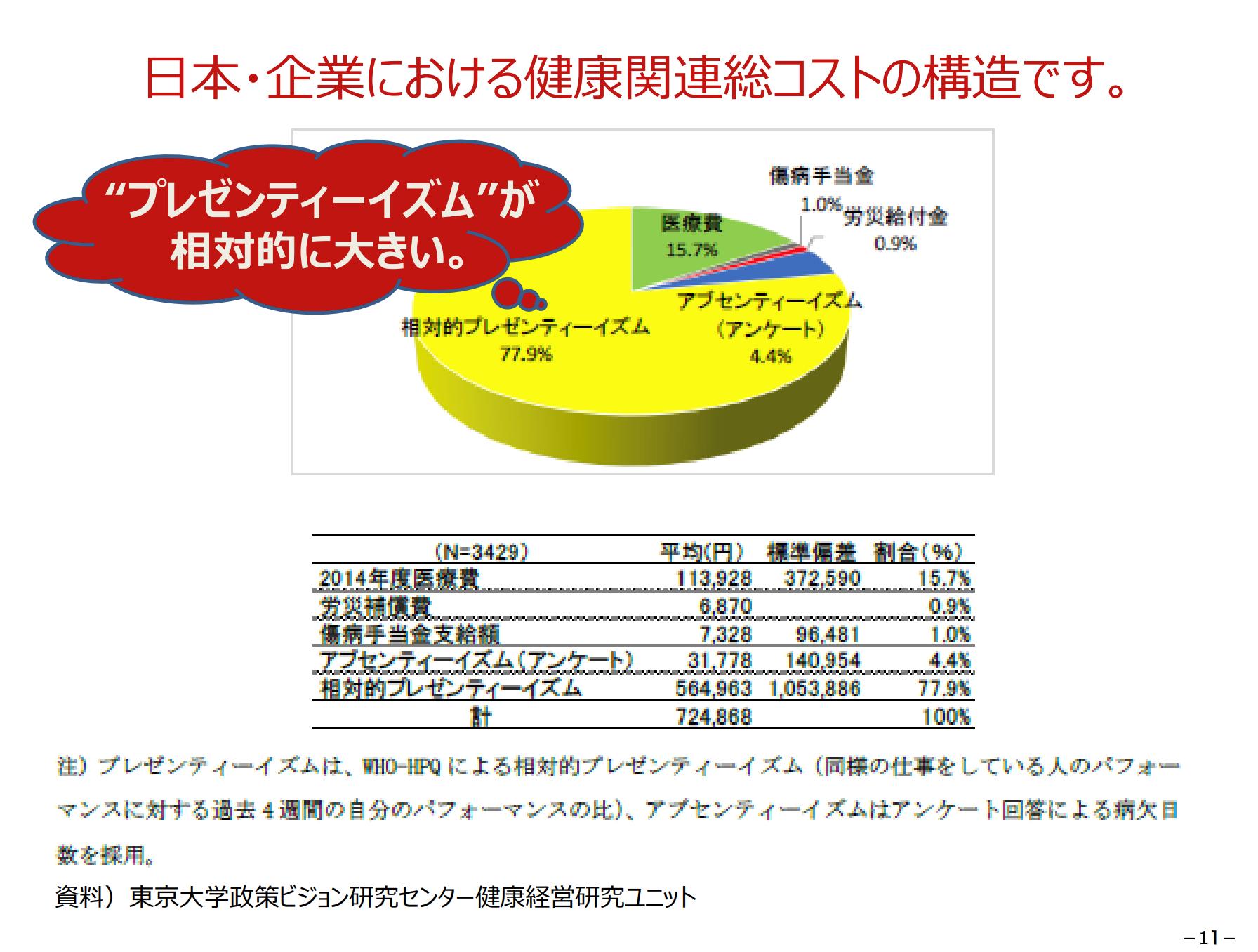 日本企業における健康関連総コスト構造