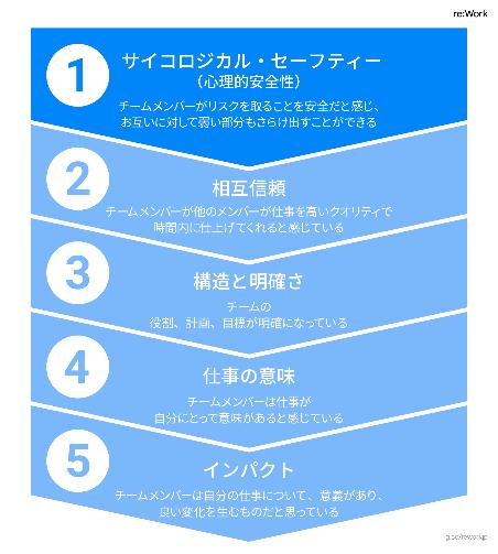効果的なチームを作り出す上で重要な5つの因子