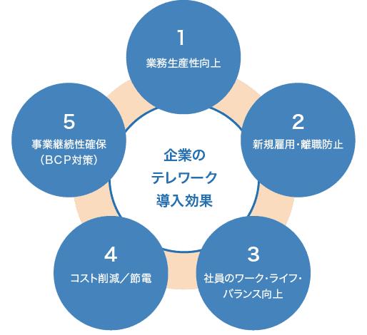 テレワーク表