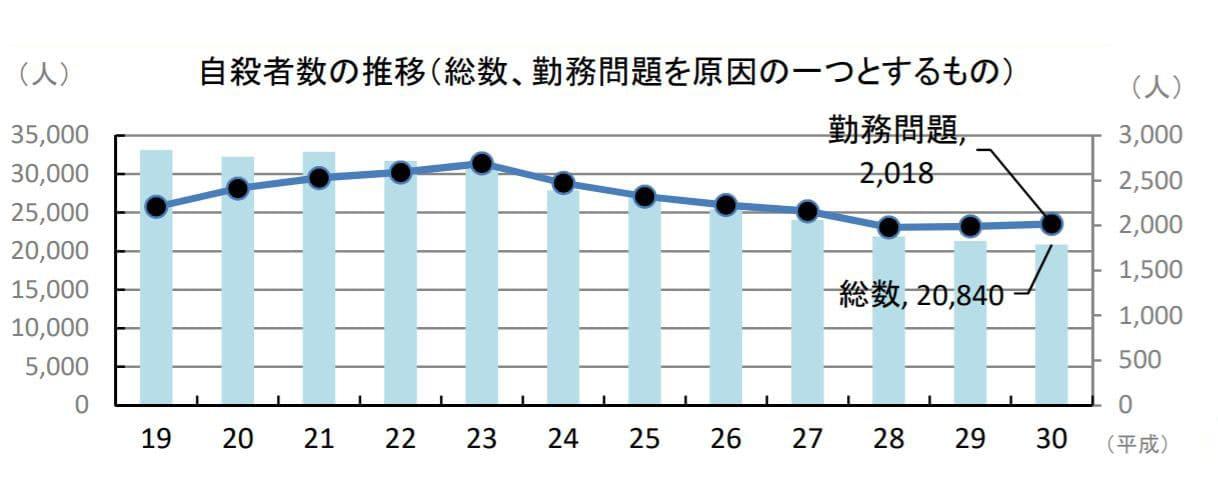自殺者数の推移(総数、勤務問題を原因の一つとするもの))
