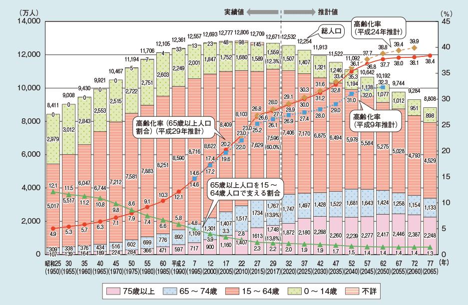 高齢化グラフ